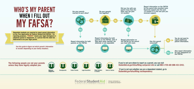 Need help figuring out who your parent is for FAFSA purposes? Here is the breakdown via the Federal Student Aid
