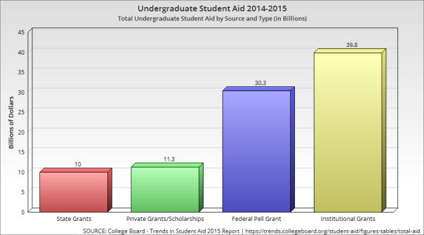 Undergraduate Student Aid 2014 - 2015 | JLV College Counseling Blog